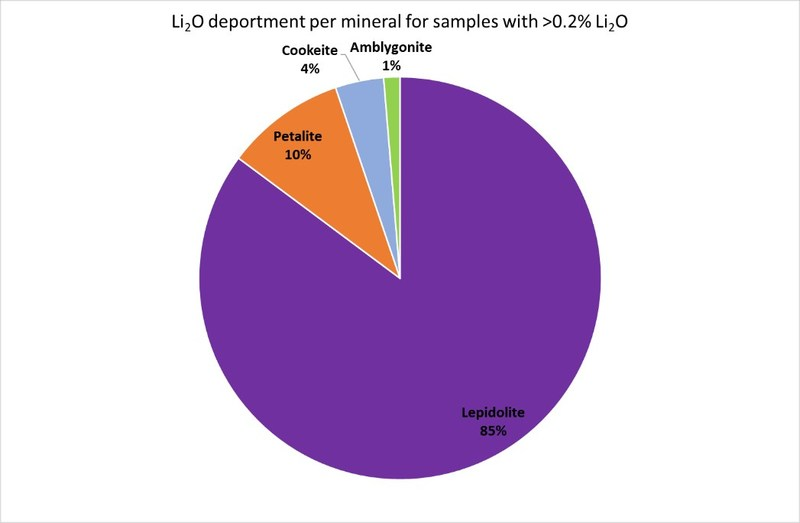 Figure 9. Plot of the Li2O contributions of the various lithium minerals present for samples with >0.2% Li2O (CNW Group/Desert Lion Energy)