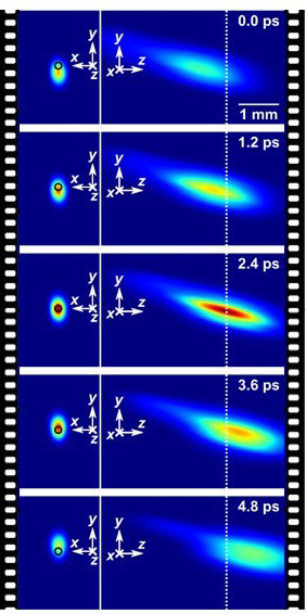 Figure 2. Real-time imaging of temporal focusing of a femtosecond laser pulse at 2.5 Tfps. (CNW Group/Institut National de la recherche scientifique (INRS))