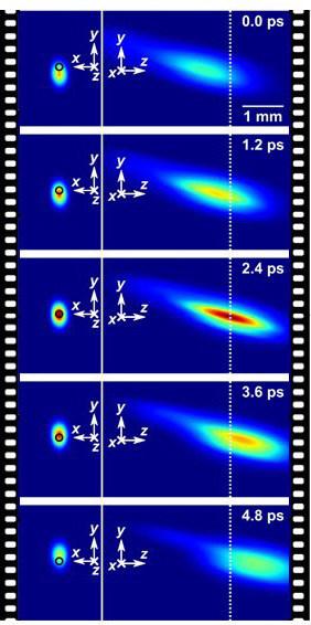 Figure 2. Imagerie en temps réel de la focalisation temporelle d'une impulsion laser femtoseconde à 2.5 Tfps. (Groupe CNW/Institut National de la recherche scientifique (INRS))