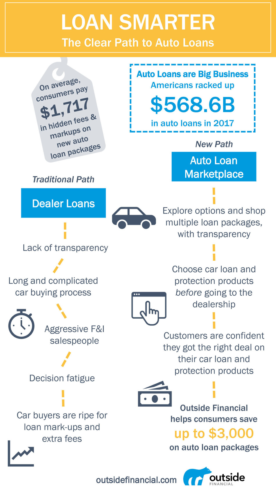 Outside Financial Launches to Help Consumers Save up to $3,000 on Auto Loan Packages