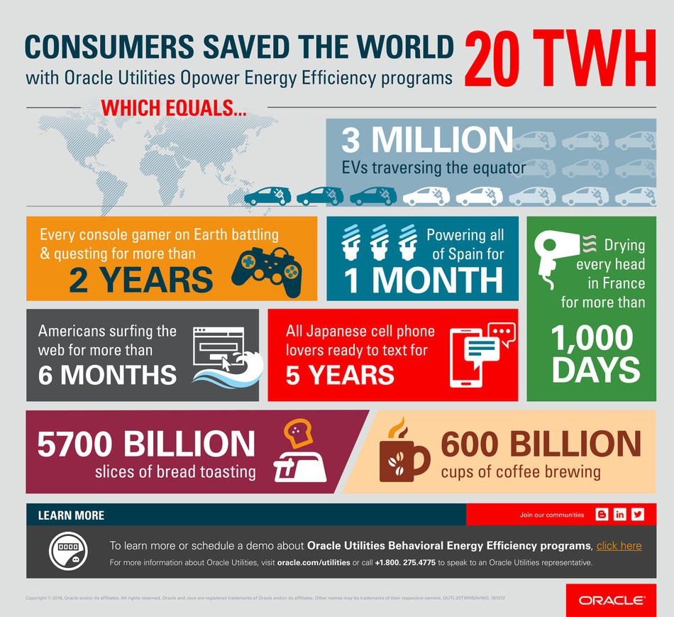 Consumers saved 20 TWh of energy with Oracle Utilities Opower