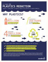 Sodexo's Commitment to Reduce Single-Use Plastics in North America (CNW Group/Sodexo Canada)