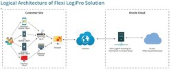 This is a logical architecture of Flexi LogiPro solution. Mobile devices running Flexi client app sends and receives data to/from Flexi server through TLS secure connection. Flexi server runs on the cloud and integrates with backend system through secure web services. Flexi platform can integrate with enterprise label printing solution or directly to local printer to print labels and reports through secure web services.