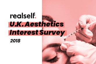 The 2018 RealSelf U.K. Aesthetics Interest Survey reveals 40 percent of U.K. adults are considering undergoing a surgical or nonsurgical cosmetic treatment in the next 12 months.