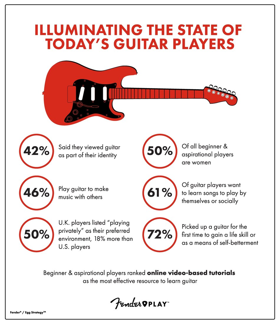Illuminating The State of Today's Guitar Players