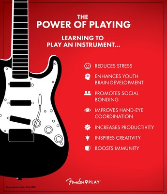 The Power of Playing: Learning To Play An Instrument