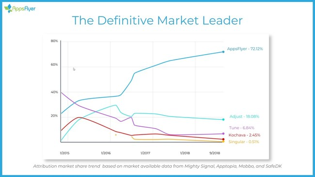 Attribution market share trend based on market available data from Mighty Signal, Apptopia, Mobbo, and SafeDK.