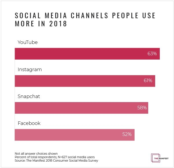 People use YouTube and Instagram more in 2018 than in 2017, according to new survey data from The Manifest.
