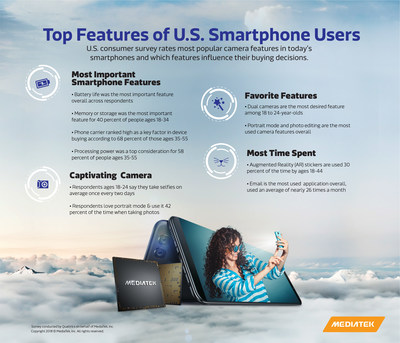 U.S. Consumer survey ranks smartphone features