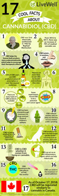 Compiled by LiveWell Canada (CNW Group/LiveWell Canada Inc.)