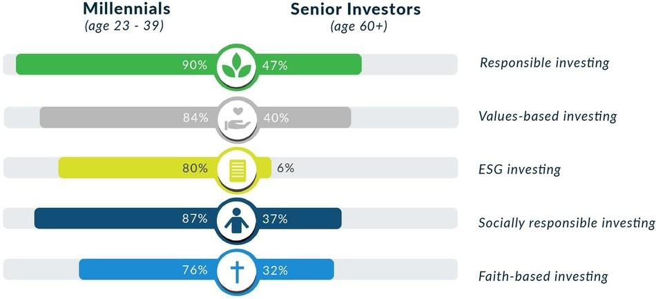 Survey Concludes That Only 6% of Affluent Senior Investors