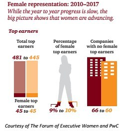 According to the Women in Leadership Report 2018, over the last eight years, the percentage of female top earners improved by only one percentage point and stands at 10% in 2017. 60 percent of companies reported no female top earners. The report was prepared and distributed by The Forum of Executive Women in collaboration with PwC in Philadelphia.