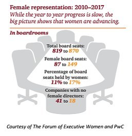 From 2010 to 2017, overall board seats held by women grew from 11% to 17%. Out of the 100 companies researched in the tri-state Philadelphia region, 18 did not have a woman on their board.