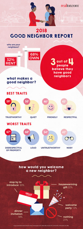 Realtor.com®'s Good Neighbor Report found that 3 out of 4 people think they have a good neighbor.