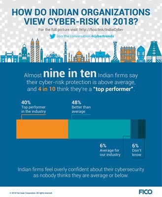 FICO Survey Finds Indian Firms Are Overly Confident About Their Cybersecurity