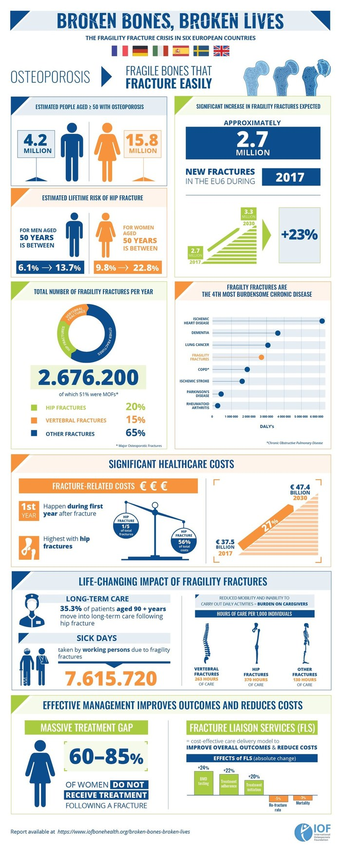 Burden of Fragility Fractures Costing European Health Systems Unnecessary Billions, New IOF Report Warns