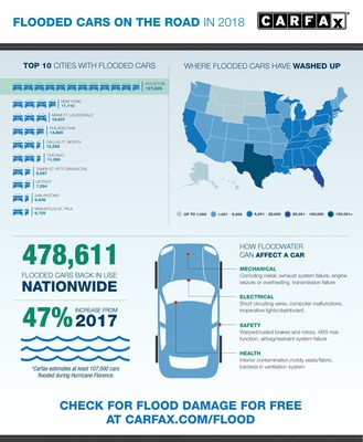Infographic detailing key findings from Carfax flood car research. The number of flooded cars on the road this year skyrocketed 47% over 2017.