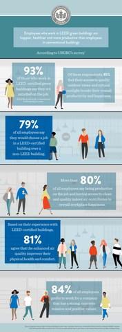 Employees are Happier, Healthier in LEED Buildings