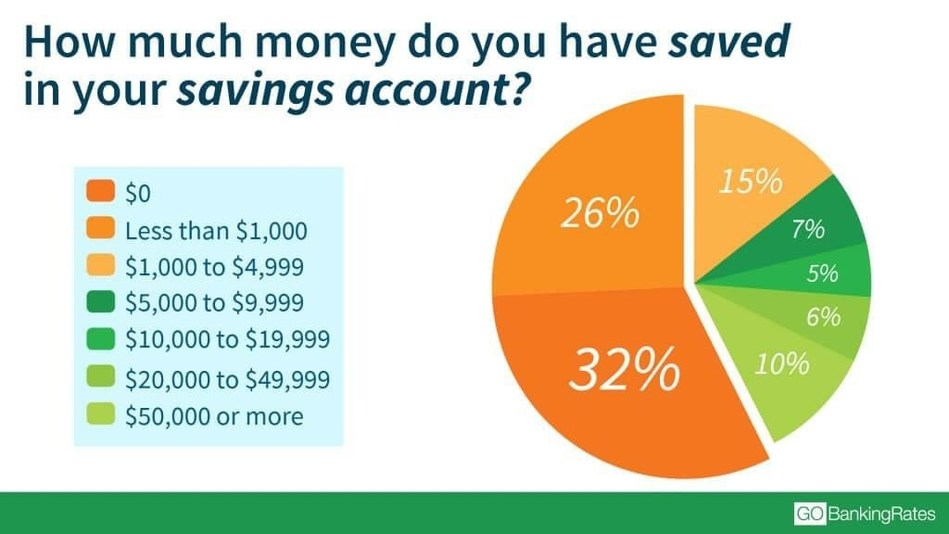 In a new survey, personal finance site GOBankingRates found that 58 percent of respondents had less than $1,000 in savings. The report also revealed that Gen Xers and Baby Boomers were the largest groups to report that living paycheck to paycheck was the biggest obstacle to saving more money.
