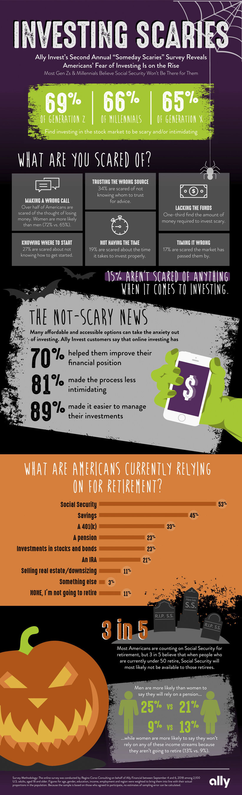 """Ally Invest's Second Annual """"Someday Scaries"""" Survey Reveals Americans' Fear of Investing Is on the Rise"""
