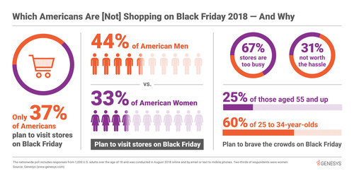 Black Friday isn't dying, it's simply evolving. A nationwide survey of 1000 U.S. adults by Genesys teases out which customers will be avoiding physical shops this year around and why.