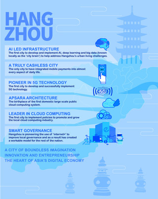 The current situation and outlook of Hangzhou digital economy