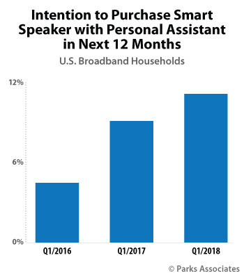 Parks Associates: Intention to Purchase Smart Speaker with Personal Assistant in Next 12 Months