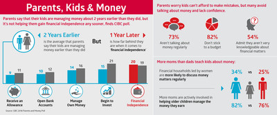 Parents say that their kids are managing money about 2 years earlier than they did, but