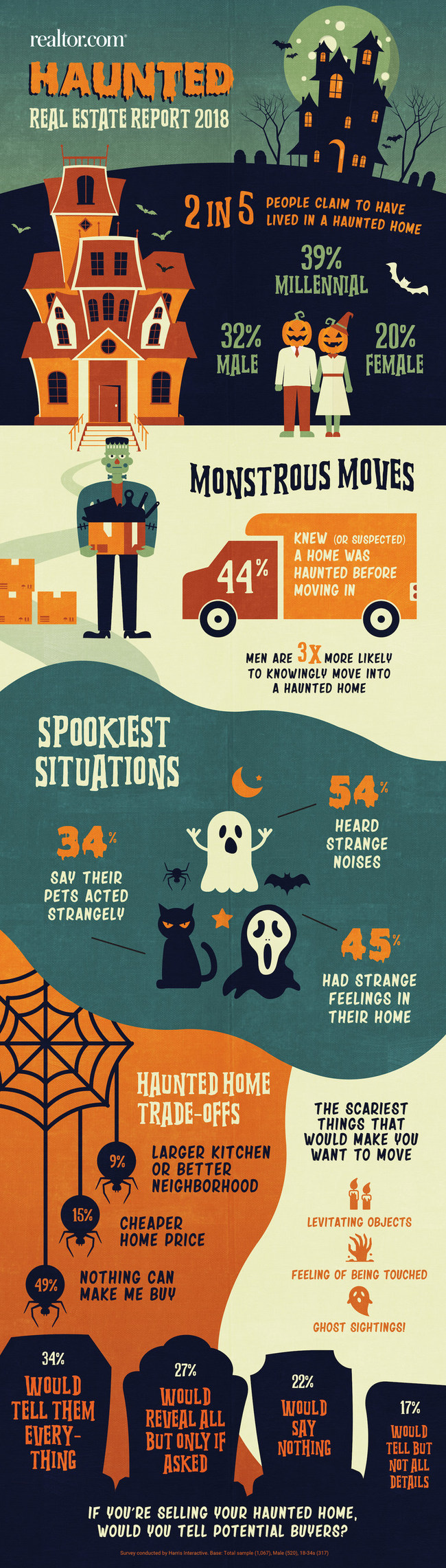 2 out of 5 people claim to have lived in a haunted home, according to realtor.com's Haunted Real Estate Report 2018.
