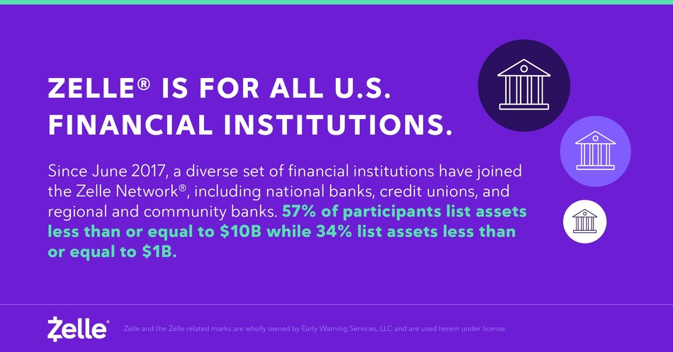 Zelle is for all U.S. Financial Institutions