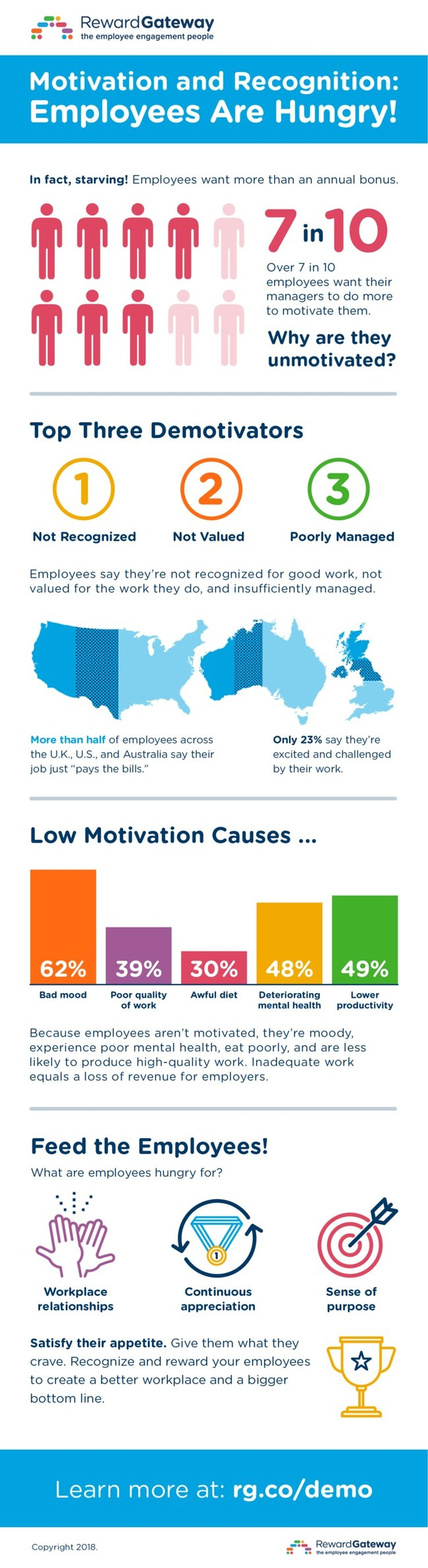 INFOGRAPHIC: New research from Reward Gateway reveals top three demotivators in the workplace: a lack of recognition, feeling invisible or undervalued, and bad managers.