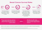 Breakthroughs in Breast Cancer Research