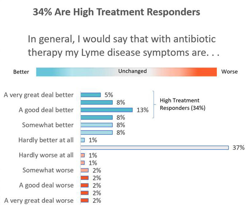 """More than half (52%) reported at least some improvement, with more than a third (34%) saying that they improved """"moderately"""" to """"a very great deal"""". Slightly more than a third (37%) had no treatment response. Only 12% reported that their symptoms were worse after treatment."""
