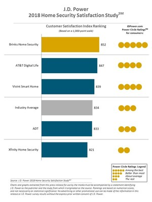J.D. Power 2018 Home Security Satisfaction Study