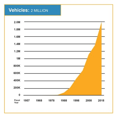 Enterprise Holdings' global fleet size grew to 2 million in FY2018.
