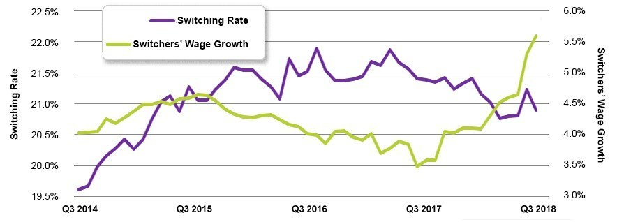 Chart 2: Switching Rate and Job Switchers' Wage Growth – September 2018