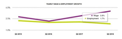 Chart 1: Yearly Wage & Employment Growth – September 2018