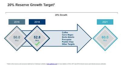 20% Reserve Growth Target(1) (CNW Group/Goldcorp Inc.)