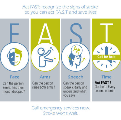 Act Fast: recognize the signs of stroke so you can act F.A.S.T and save lives