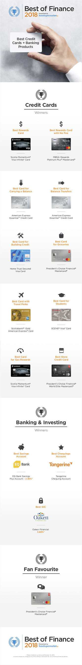 The Best Credit Cards and Banking Products of 2018 Ranked by RateSupermarket.ca (CNW Group/RateSupermarket.ca)