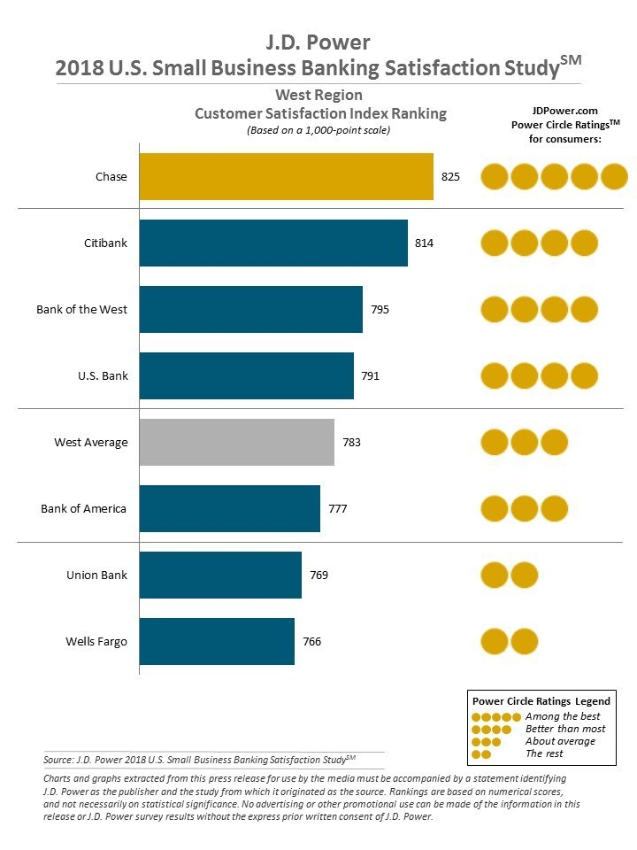 J.D. Power 2018 U.S. Small Business Banking Study