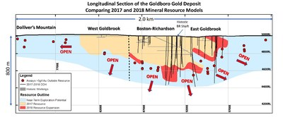Logitudinal Section of the Goldboro Gold Deposit Comparing 2017 and 2018 Mineral Resource Models (CNW Group/Anaconda Mining Inc.)