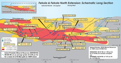Fekola and Fekola North Extension: Schematic Long Section (CNW Group/B2Gold Corp.)