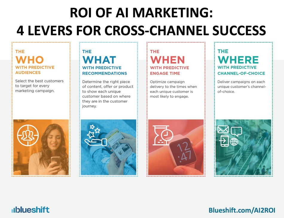 Benchmark Study by Blueshift Finds That AI Marketing Increases Customer Engagement 7X and Revenue 3X