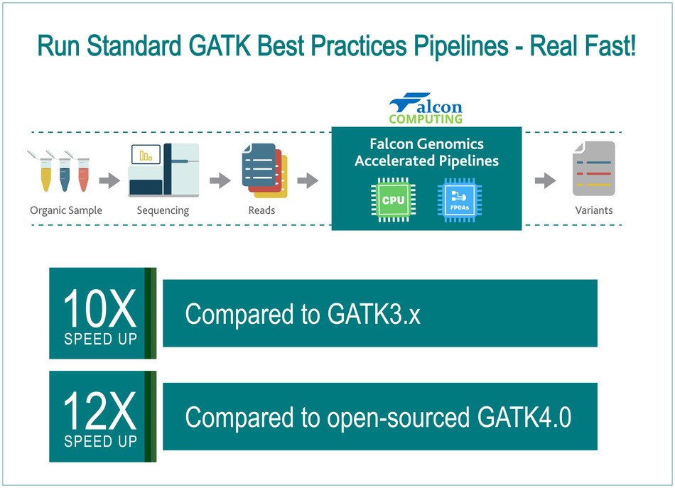 The Falcon Accelerated Genomics Pipeline (FAGP) preconfigured solution for bioinformaticians and researchers now delivers 12X acceleration for GATK4.0 pipelines on private clouds & public clouds such as AWS, AliCloud & Huawei Cloud
