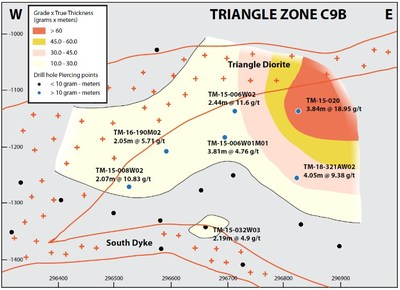 Figure 2a: Vertical east-west longitudinal sections of the C9b and C10 shear zone, showing drillhole piercing points and preliminary grade x true thickness contours.  Best grade and thickness occur within or adjacent to areas where the host shear zone cuts the Triangle plug, which at this level branches into two subparallel dykes.  Both zones are open along strike, and best intercepts are from the easternmost drillholes. (CNW Group/Eldorado Gold Corporation)