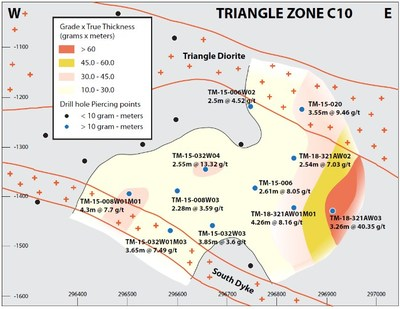 Figure 2b: Vertical east-west longitudinal sections of the C9b and C10 shear zone, showing drillhole piercing points and preliminary grade x true thickness contours.  Best grade and thickness occur within or adjacent to areas where the host shear zone cuts the Triangle plug, which at this level branches into two subparallel dykes.  Both zones are open along strike, and best intercepts are from the easternmost drillholes. (CNW Group/Eldorado Gold Corporation)