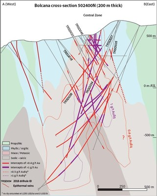 """Figure 4a: Cross section (4a), and longitudinal section (4b) through the Bolcana porphyry system, showing principal alteration domains and outlines of 0.5 g/t (red) and 1.0 g/t (purple) gold-equivalent grade shells calculated using prices of $1,250 USD/oz Au and $3 USD/lb Cu.  """"Mace"""" alteration zones are characterized by alteration mineral suite magnetite+albite+chlorite+epidote. (CNW Group/Eldorado Gold Corporation)"""