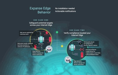 Expanse Edge Behavior protects potential targets and verifies compliance across your Internet Edge.