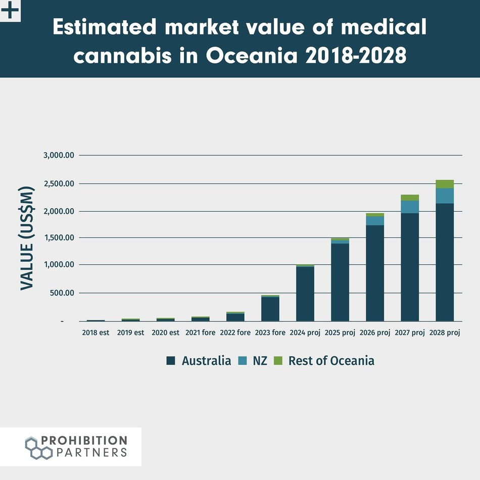 Oceania Cannabis Market Value 2018-2028 - The Oceania Cannabis Report™